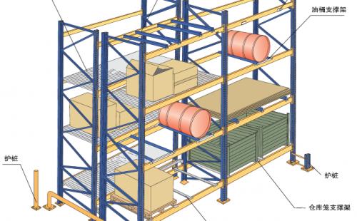 重型横梁货架的结构